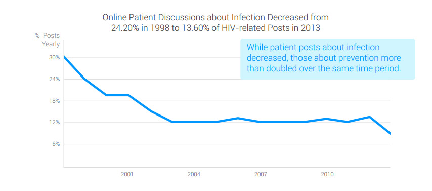 Online Patient Discussions about Infection Decreased
