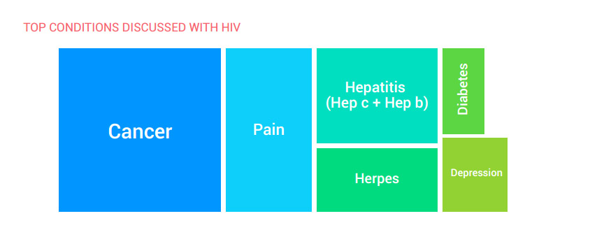 TOP CONDITIONS DISCUSSED WITH HIV